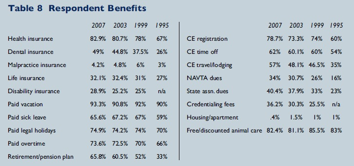 what benefits to vet techs get